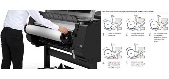 Canon TX and PRO series automated paper feeding systems